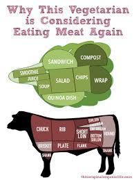vegetarian NOT